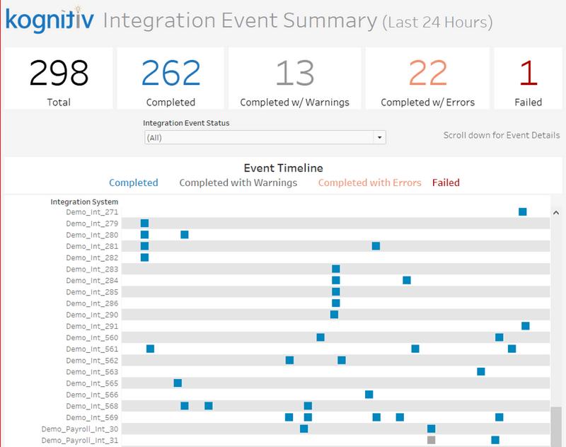 5c3bc64a6bc471670b047046_Integration_Event_Summary-1-p-800